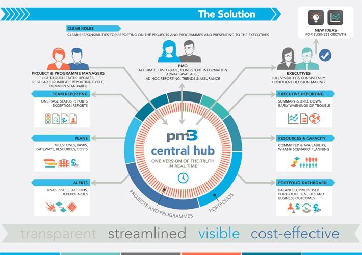 bestoutcome infographic design - the solution