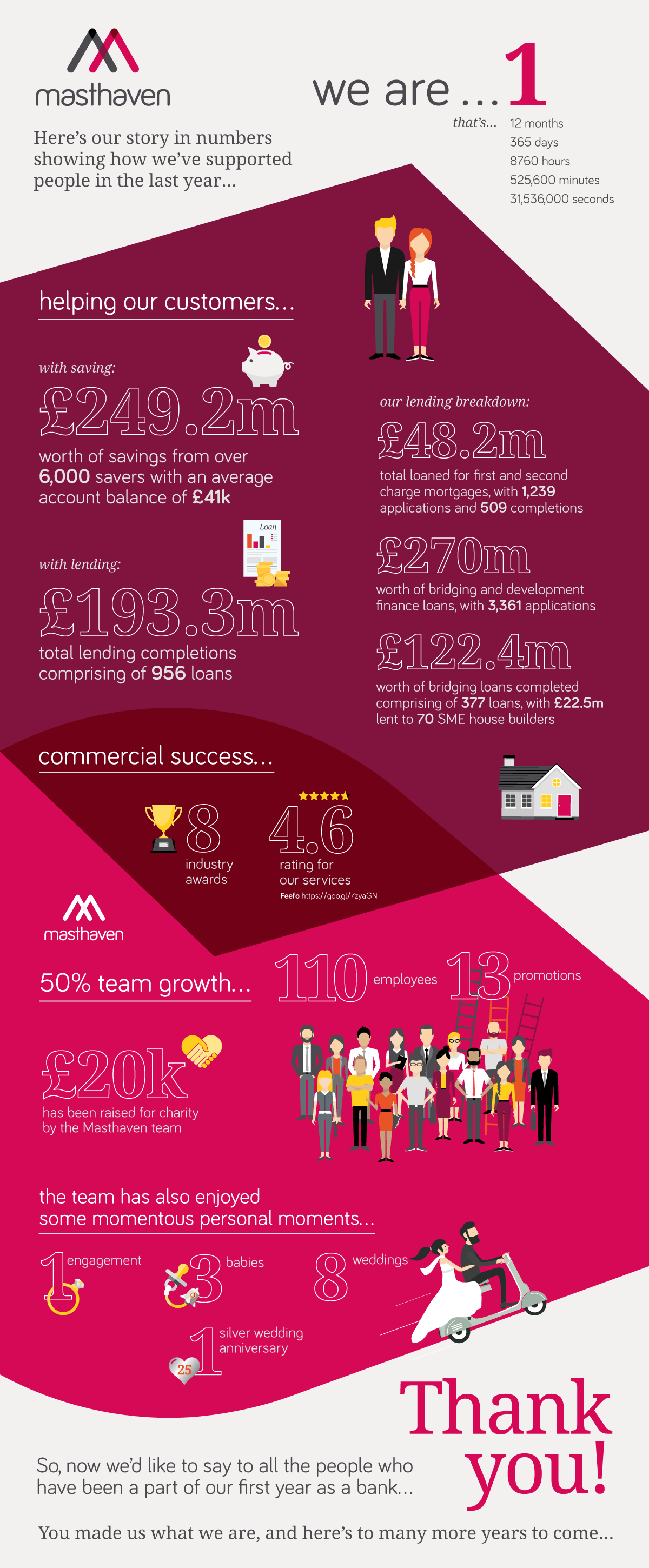 masthaven bank birthday infographic