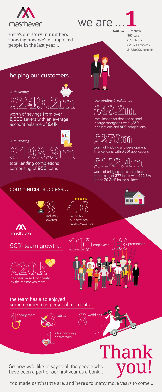 masthaven bank birthday infographic