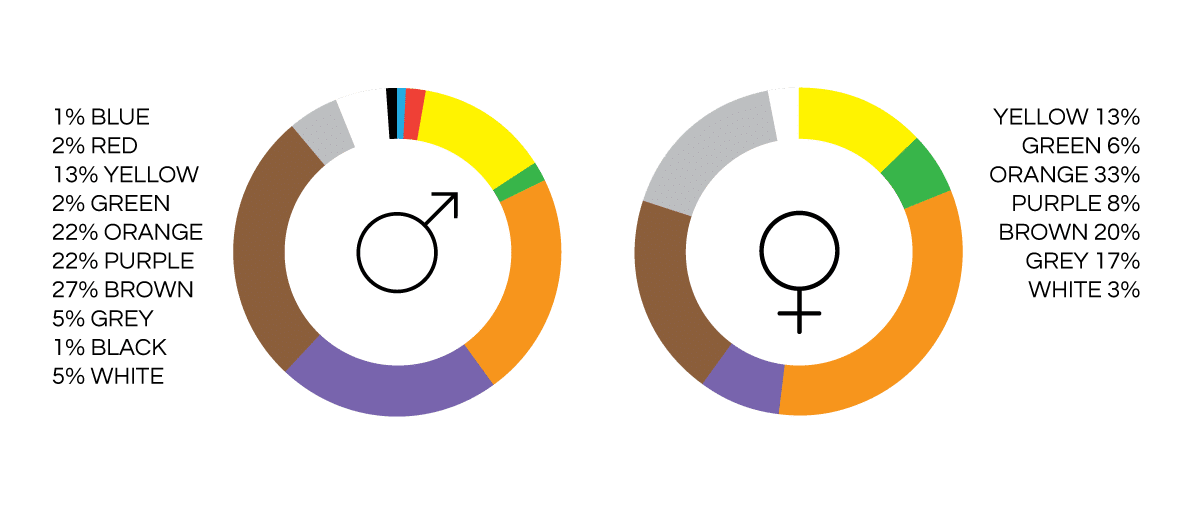most disliked colour by gender