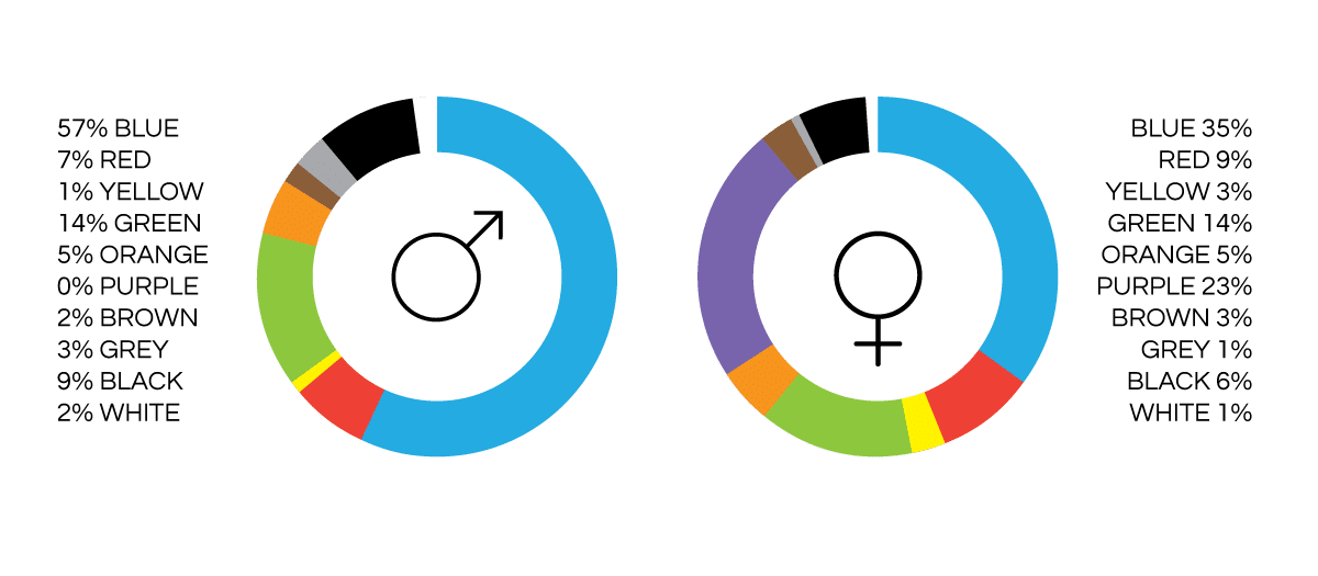 favourite colour by gender