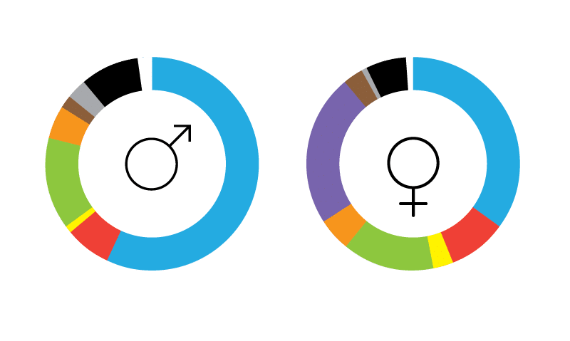 Colour by gender