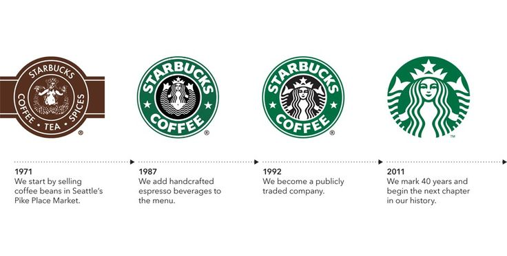 starbucks - what is brand identity examples of a strong brand