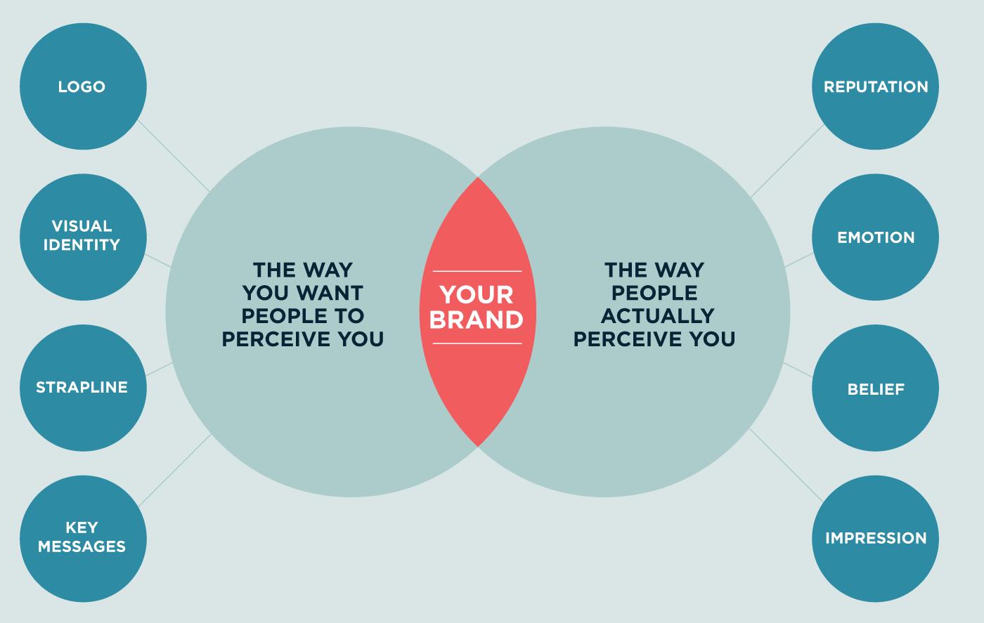 Brand visual identity graphic
